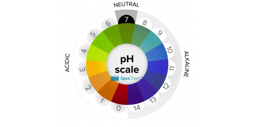 High pH and alkalinity in your hot tub